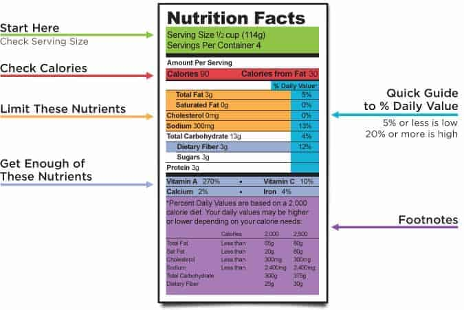 How to read a nutrition facts table - unnecessary calories